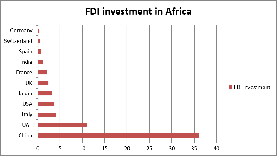 Foreign Direct Investment into Africa