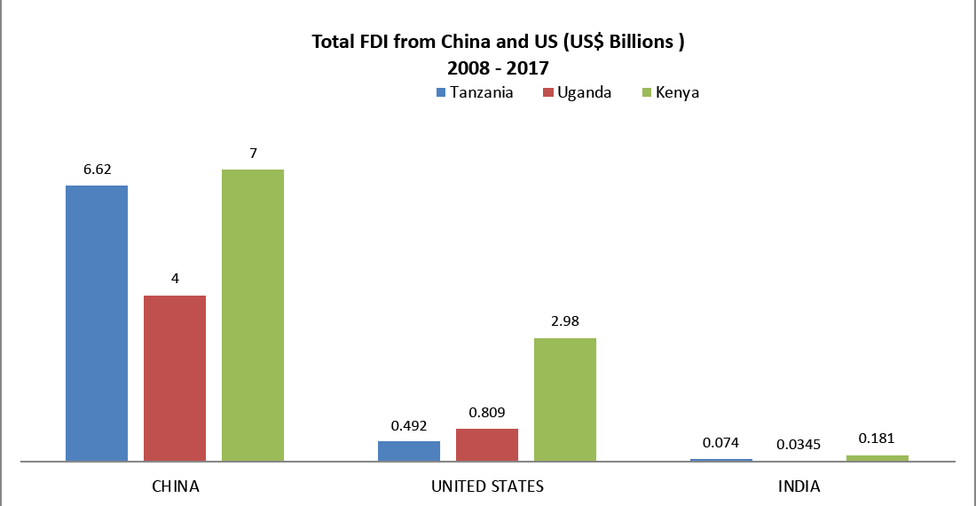 US and Chinese Investment in Africa