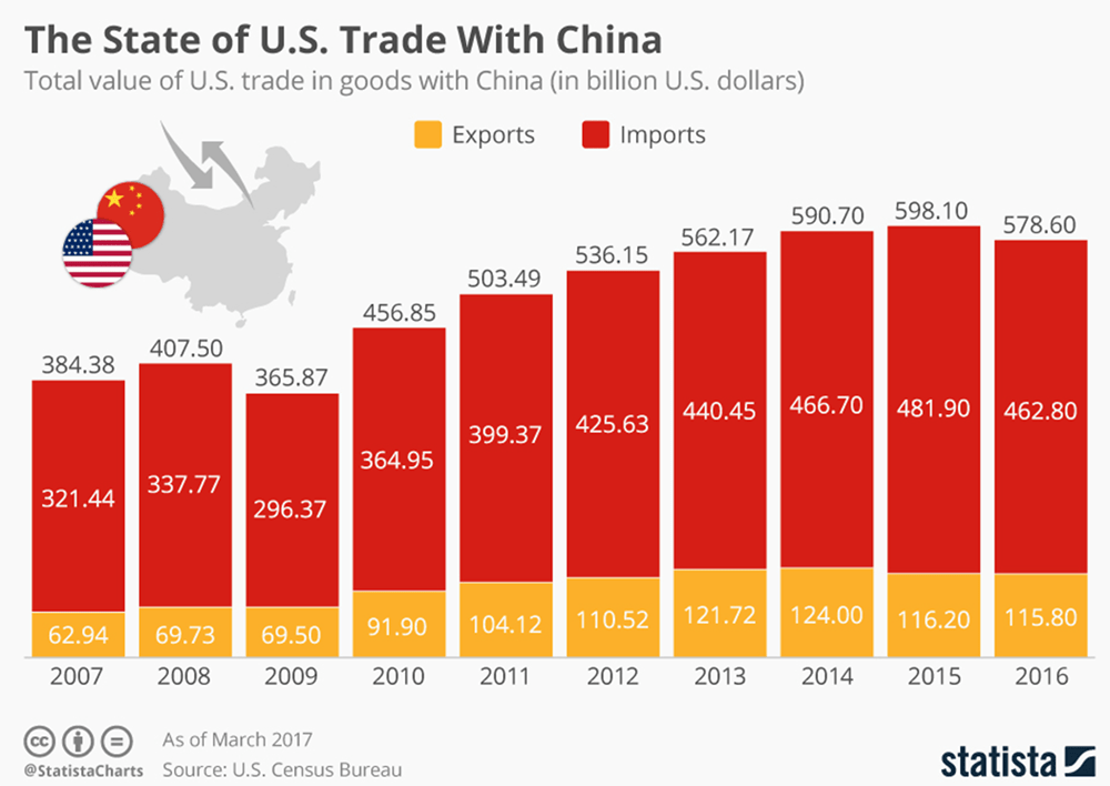 US Trade with China, in terms of imports and exports