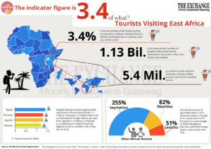 Tourists Visiting East Africa