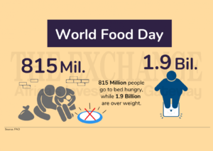 World food day infographic- The Exchange