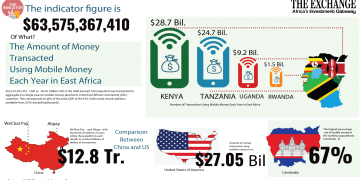 Mobile money transactions