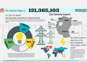 Access to electricity in East Africa- The Exchange www.exchange.co.tz
