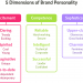 5 dimensions of brand personality- The Exchange