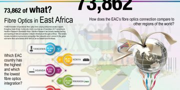 Fibre optics in East Africa - The Exchange www.exchange.co.tz