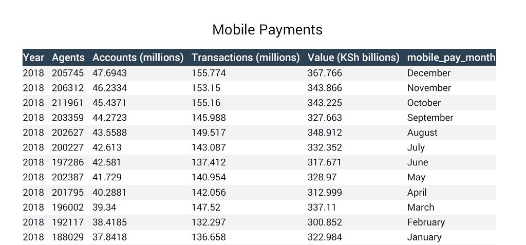 Mobile money transactions and growth in 2018. www.exchange.co.tz