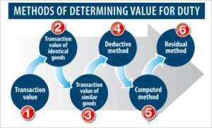 Determining the value for duty- The Exchaneg